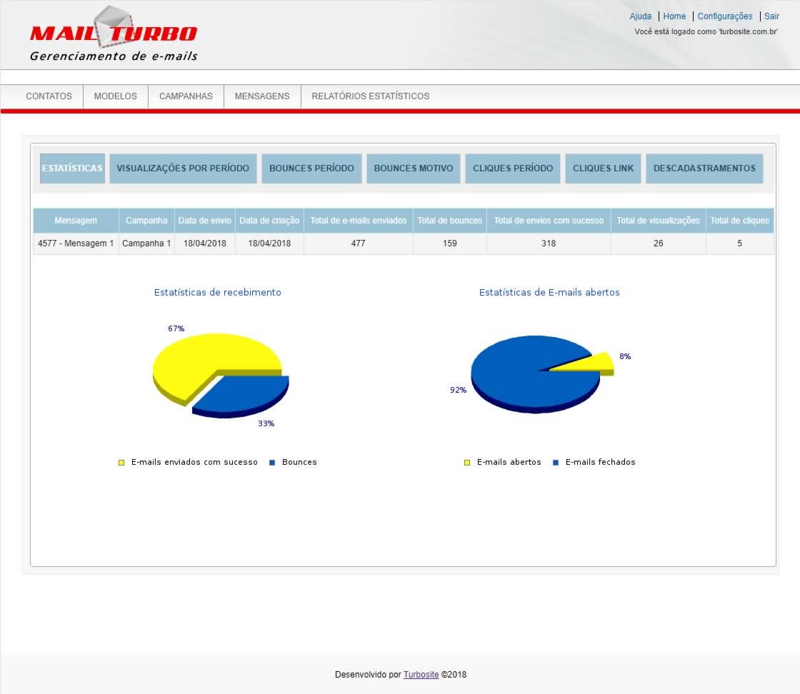 TWI E-mail Marketing Relatórios Estatísticos